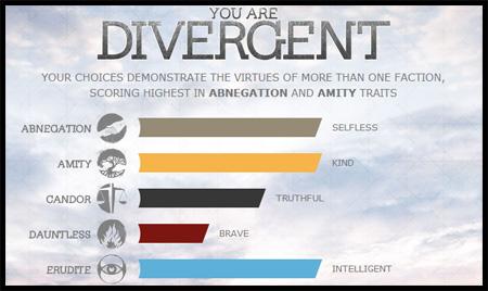 divergent test