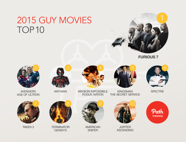 Path Trending Report 2015 - cK stuff