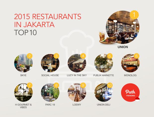 2015_trending report_ID_02Restaurants in Jakarta